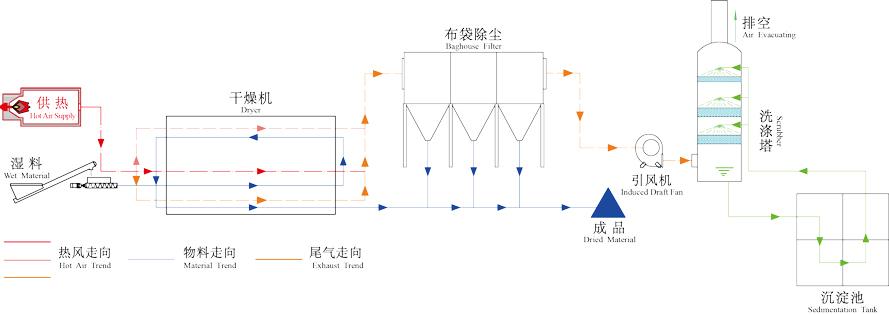 设备工作原理流程图